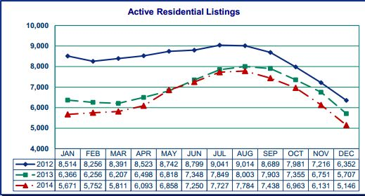 15-1 Residential Listing Graph
