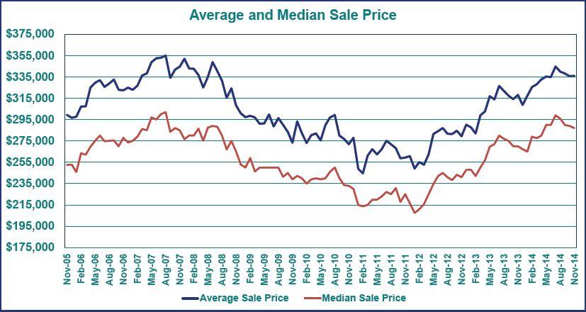 Average Sales Price 14-12