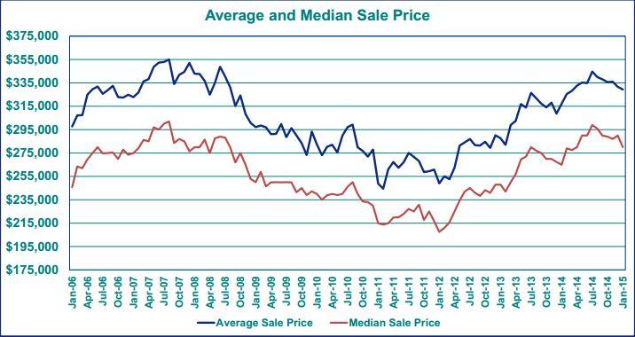 Portland Average Sales Price  2015