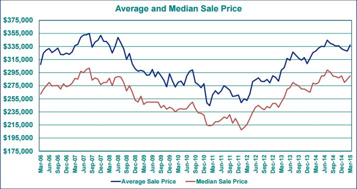 March 2015 average portland real estate price