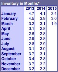 March 2015 Portland Housing Inventory