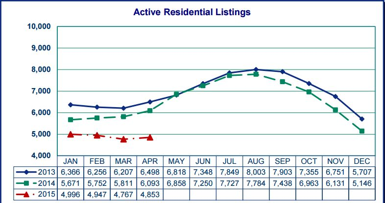 15-5 Residential Listing Graph