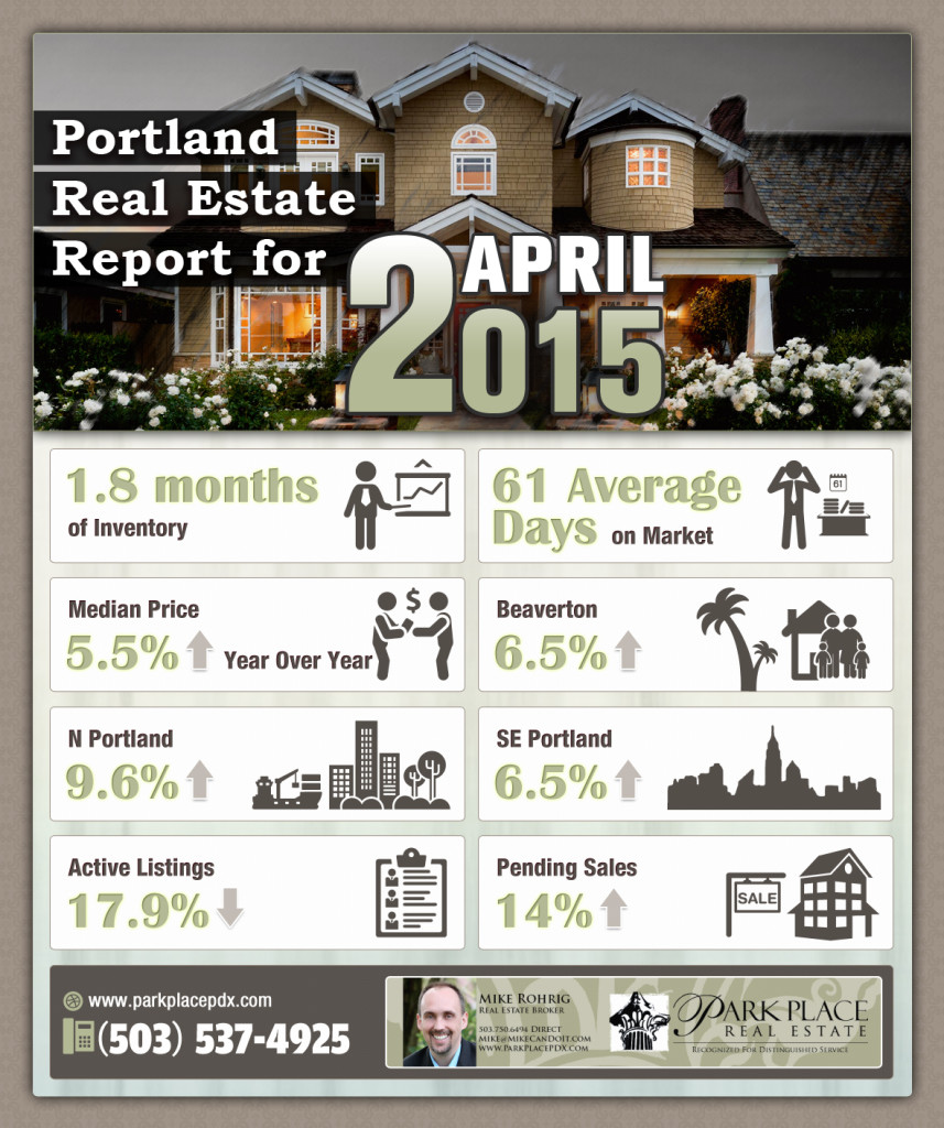 Portland_Real_Estate_Report_for_April_2015
