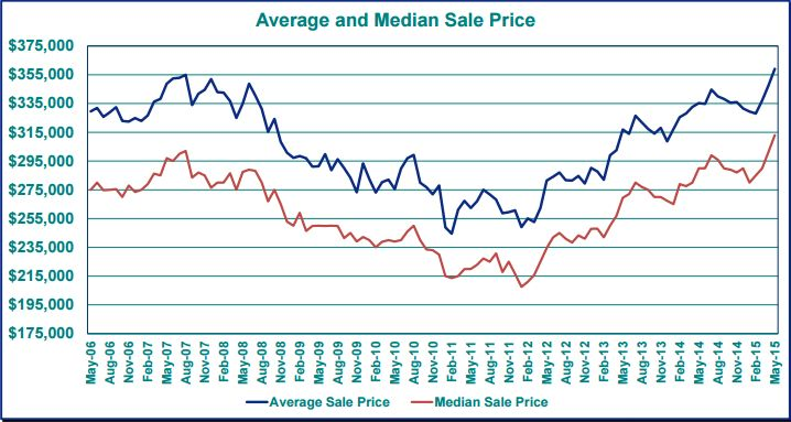 2015-6 Average Price
