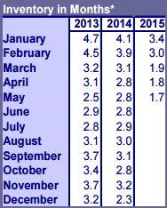 2015-6 Portland Metro Real Estate Inventory