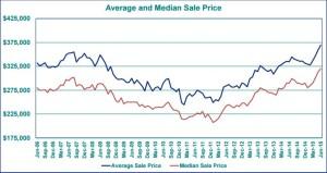 2015-7 Average Sales Price