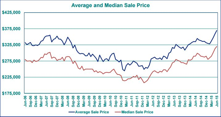 2015-7 Average Sales Price