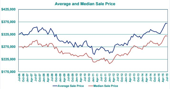 2015-8 Average sales price