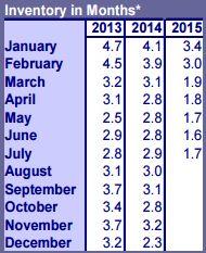 2015-8 Inventory